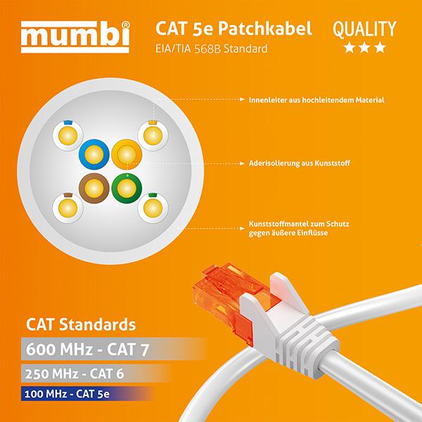Cat  Netzwerkkabel Unterschiede