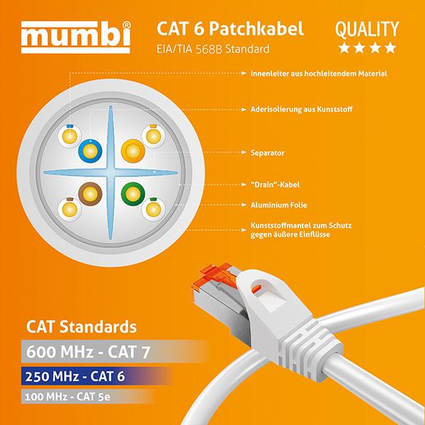 Netzwerkkabel Unterschiede: Cat 5, Cat 6 & Cat 7 | mumbi Blog